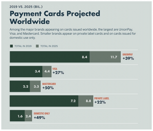 Payment Cards Projected Worldwide